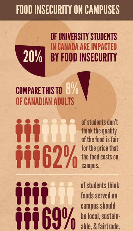 Medium_food_insecuirty_on_campuses