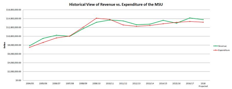 Medium_revenue_v_expense
