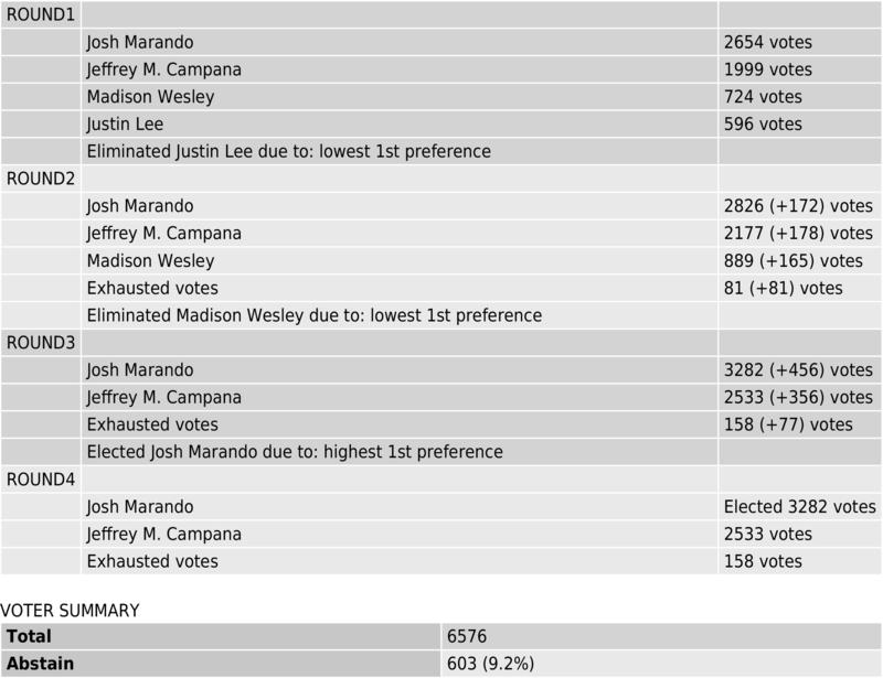 Medium_results_2019