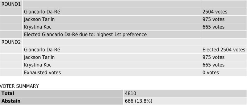 Medium_msu_president_2020_results